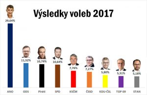 Volby 2017 Новости Чехии Выборы в Парламент Бабиш